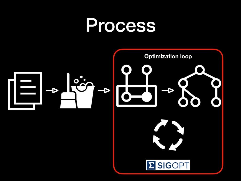 Process Optimization loop