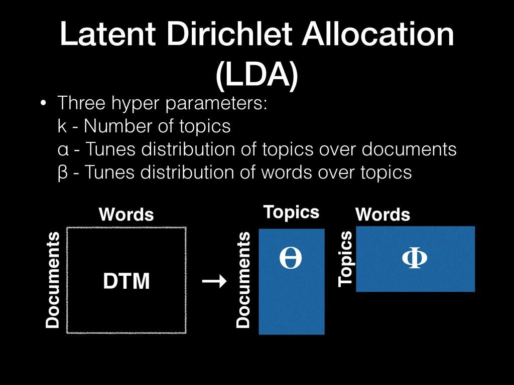 Latent Dirichlet Allocation (LDA) → Words Docum...