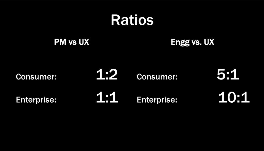 Ratios PM vs UX Consumer: 1:2 Enterprise: 1:1 E...