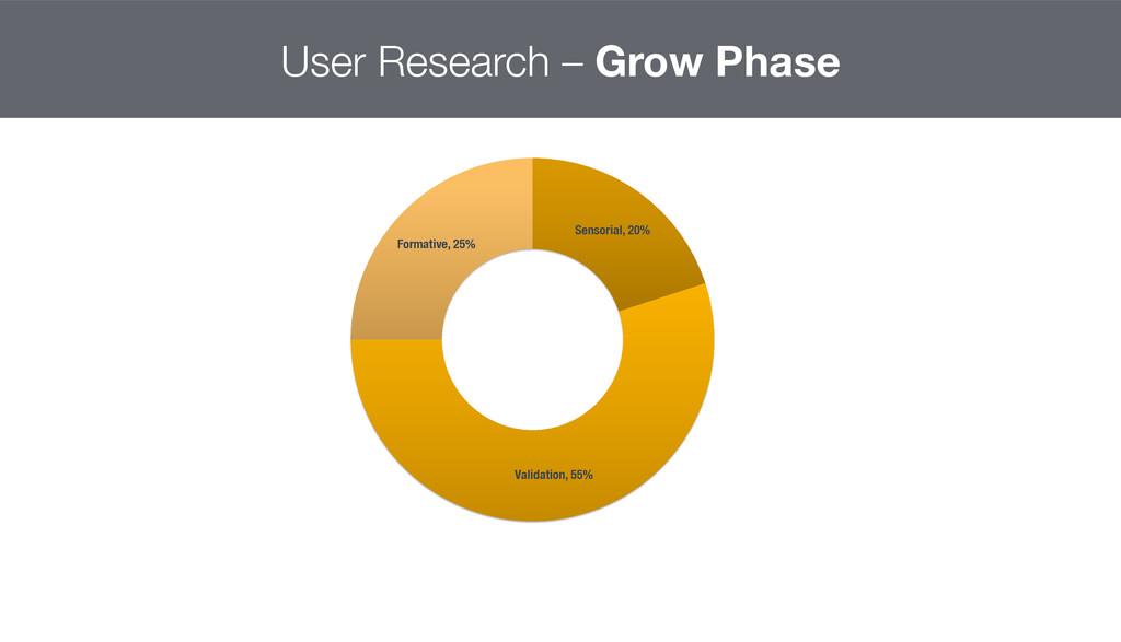 Sensorial, 20% Validation, 55% Formative, 25%...
