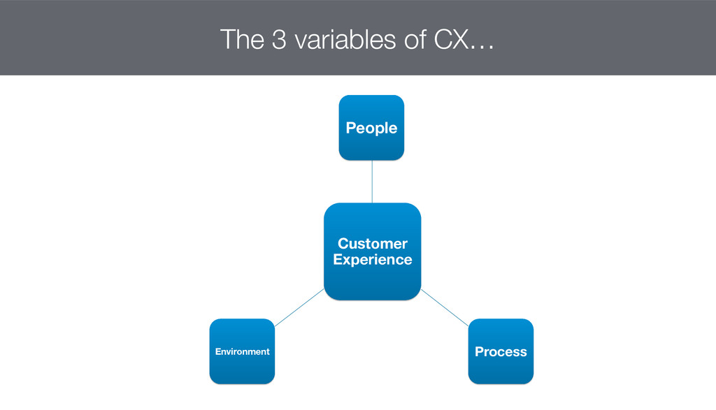 Customer Experience People  Process Environm...