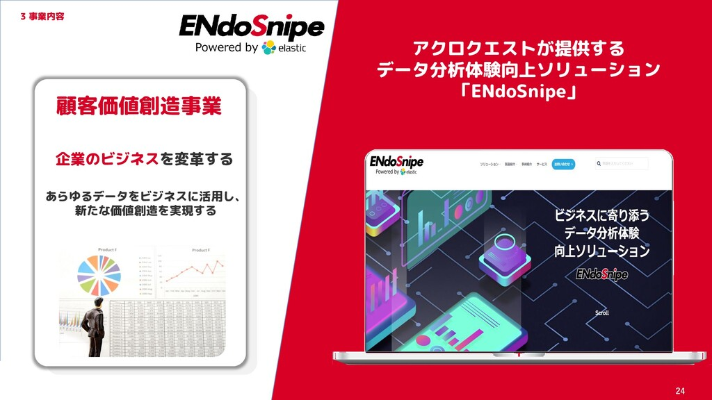 アクロクエストが提供する データ分析体験向上ソリューション 「ENdoSnipe」 3 事業内...