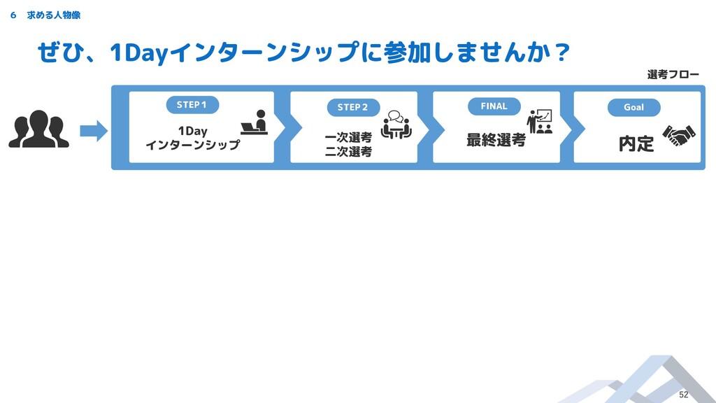 STEP1 1Day インターンシップ 一次選考 二次選考 最終選考 STEP2 FINAL ...