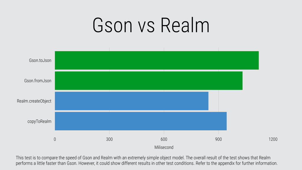 Gson vs Realm This test is to compare the speed...
