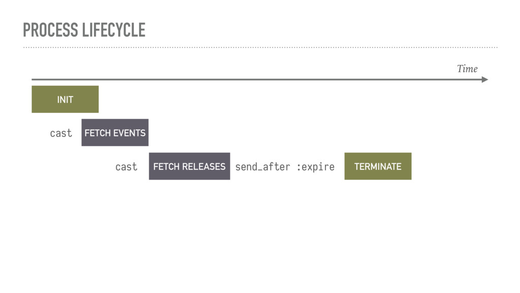 PROCESS LIFECYCLE Time INIT FETCH EVENTS cast F...