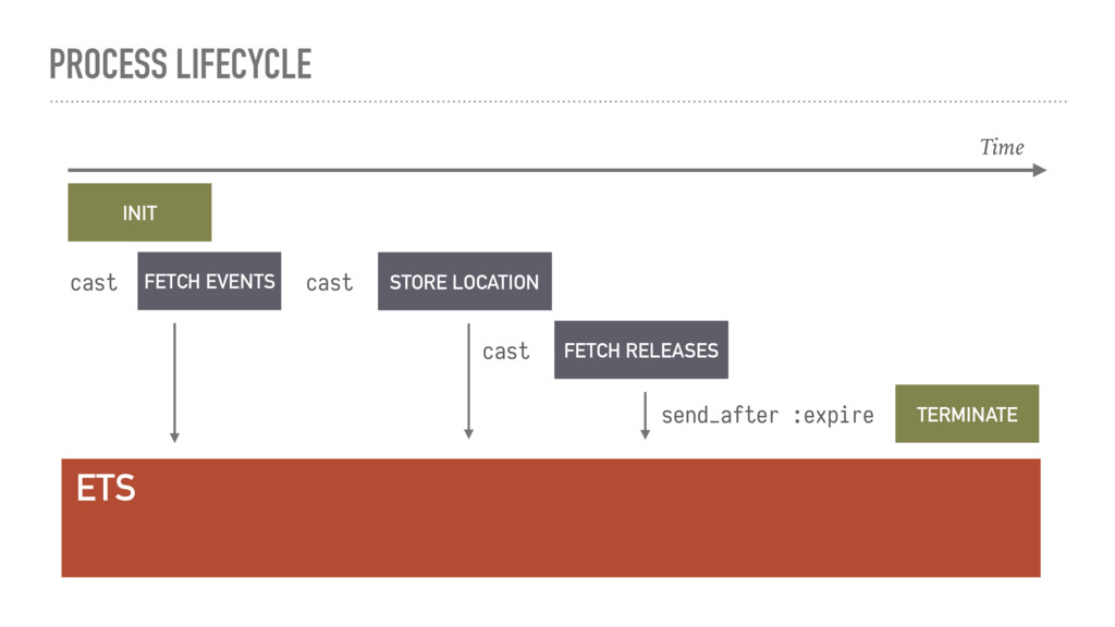 PROCESS LIFECYCLE Time INIT TERMINATE send_afte...