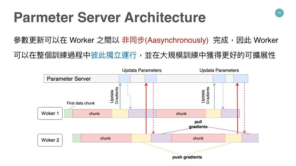 15 參參數更更新可以在 Worker 之間以 非同步(Aasynchronously) 完成...