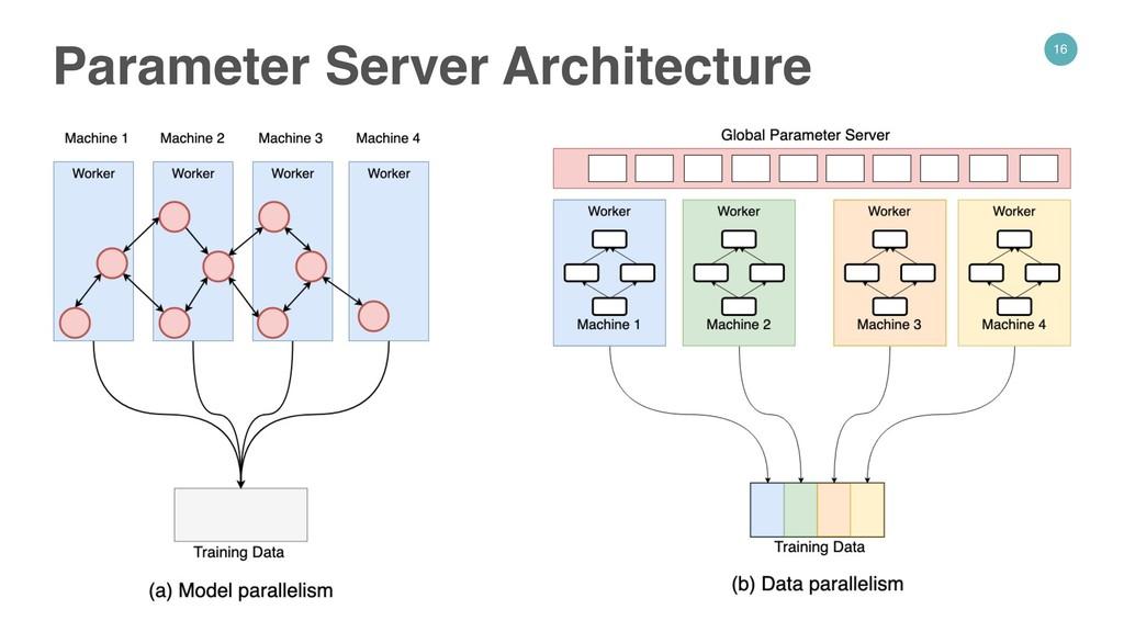 16 Parameter Server Architecture