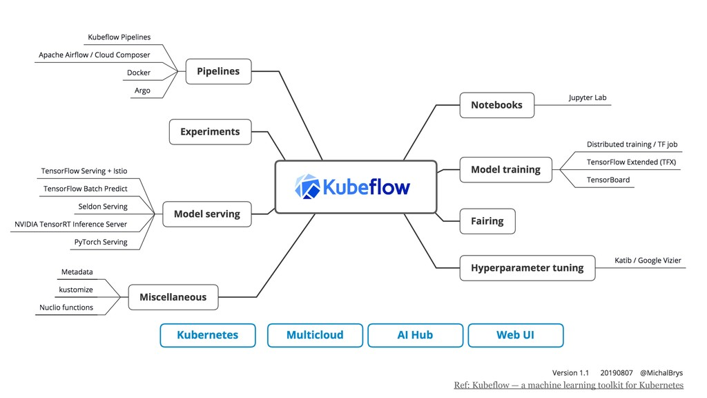 22 Ref: Kubeflow — a machine learning toolkit f...