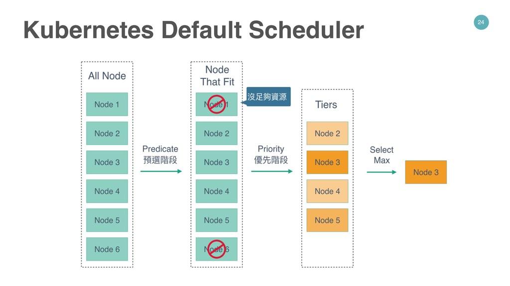 24 Kubernetes Default Scheduler