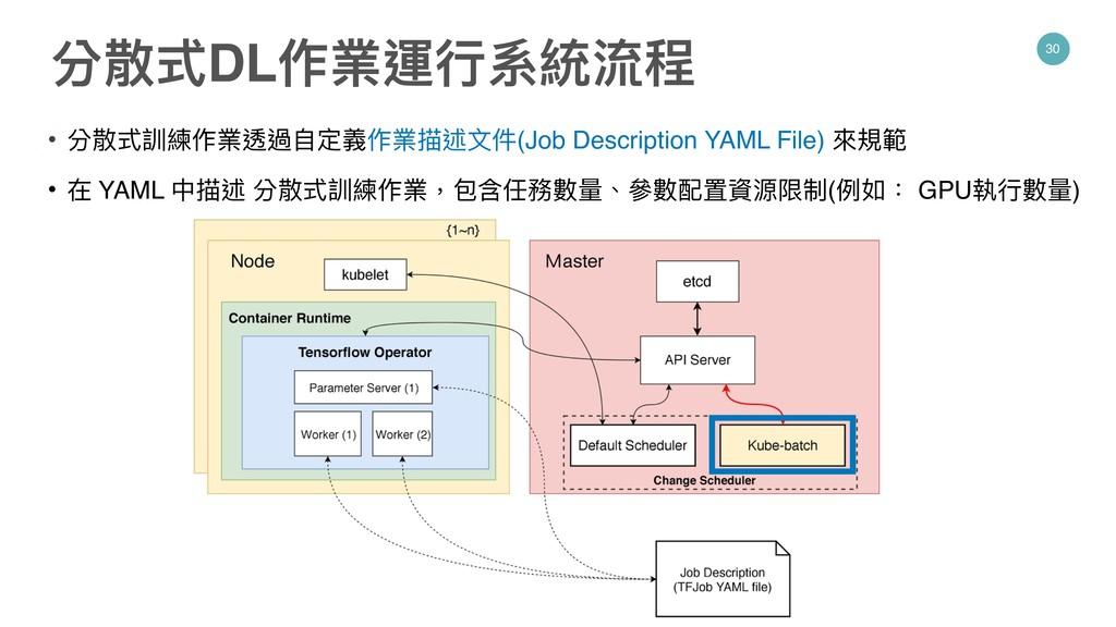 30 • 分散式訓練作業透過⾃自定義作業描述⽂文件(Job Description YAML ...