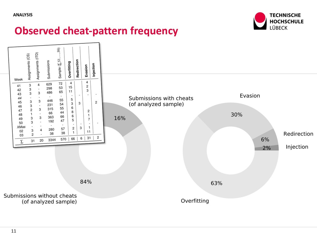 ANALYSIS Observed cheat-pattern frequency 11