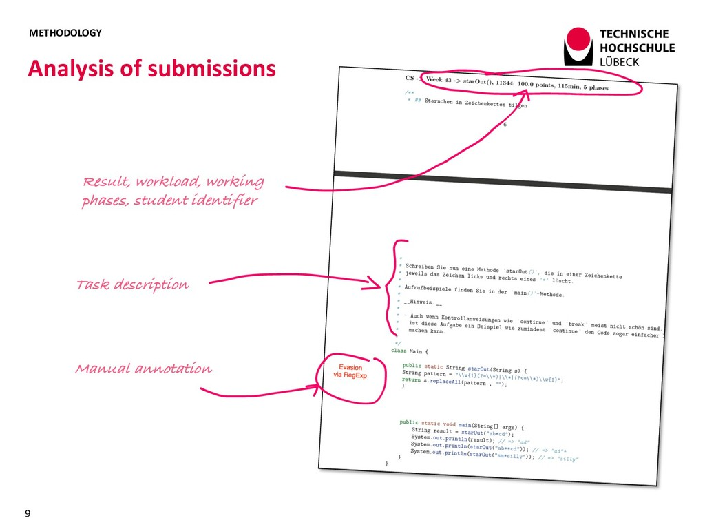 METHODOLOGY Analysis of submissions 9 Manual an...