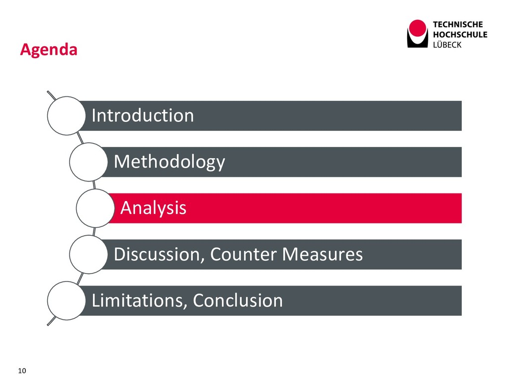 Introduction Methodology Analysis Discussion, C...