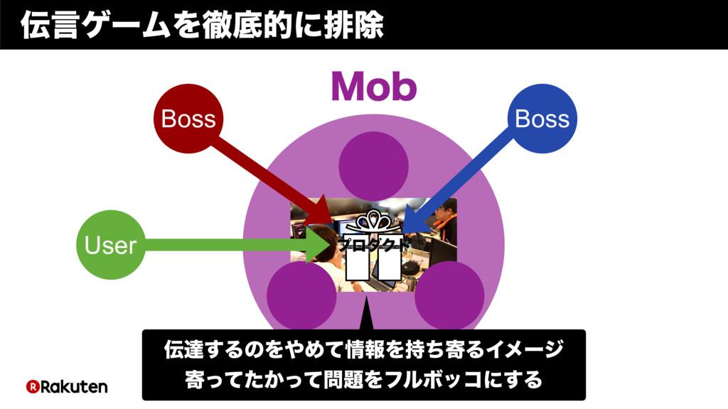ϓϩμΫτ .PC Boss Boss User ݴήʔϜΛపఈతʹഉআ ୡ͢ΔͷΛΊͯ...