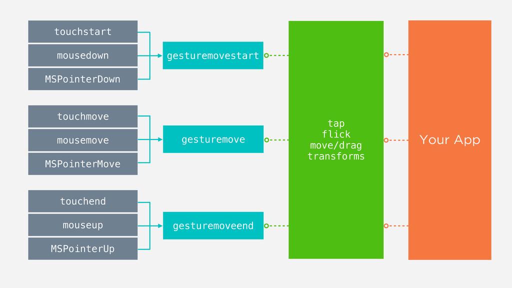 touchstart mousedown MSPointerDown gesturemoves...