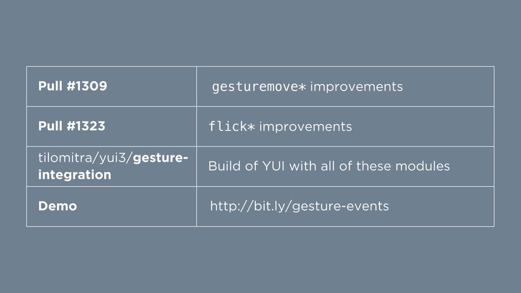 Pull #1309 gesturemove* improvements Pull #1323...