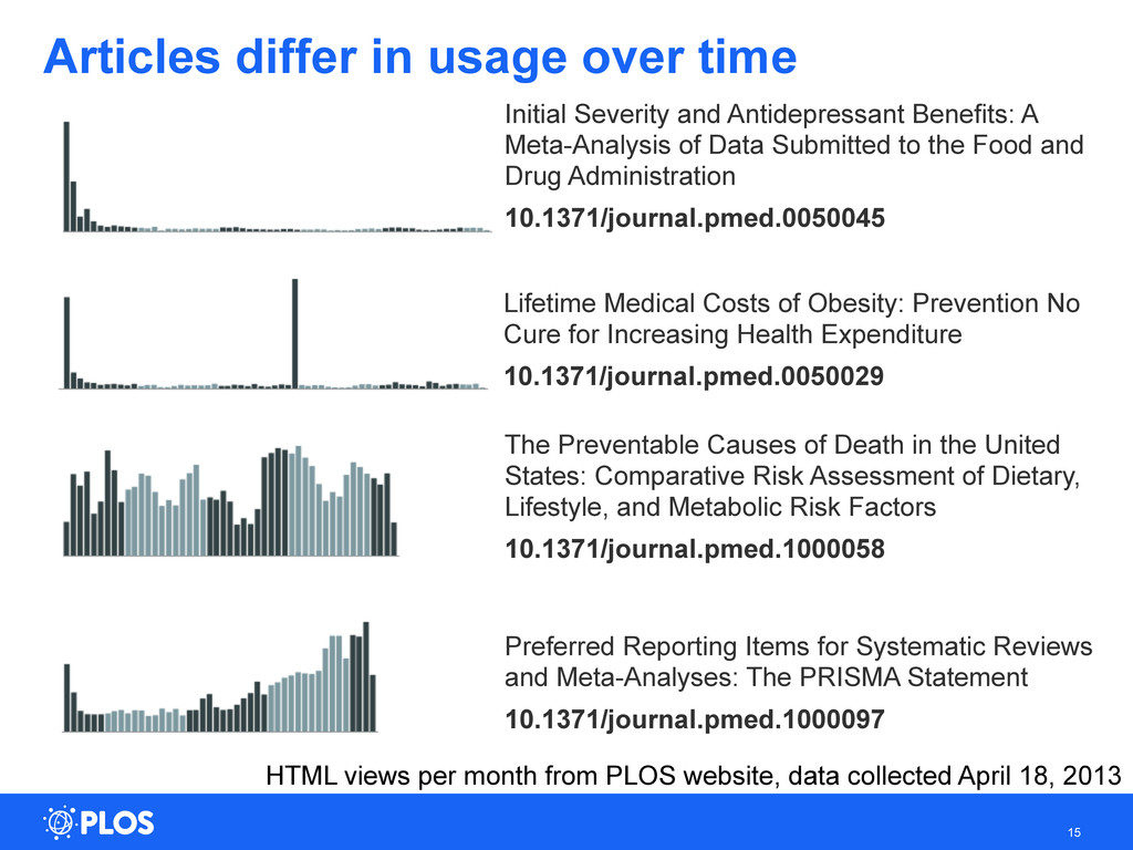 Articles differ in usage over time 15 The Preve...