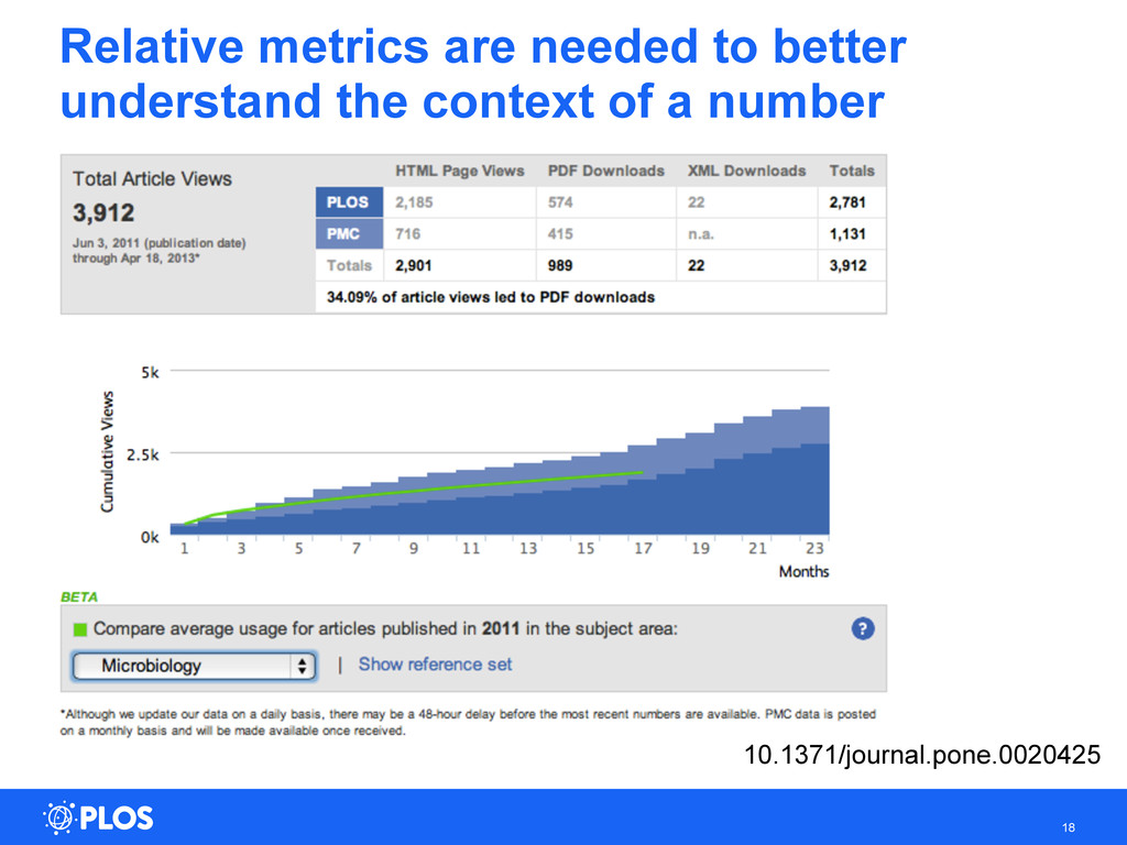 Relative metrics are needed to better understan...