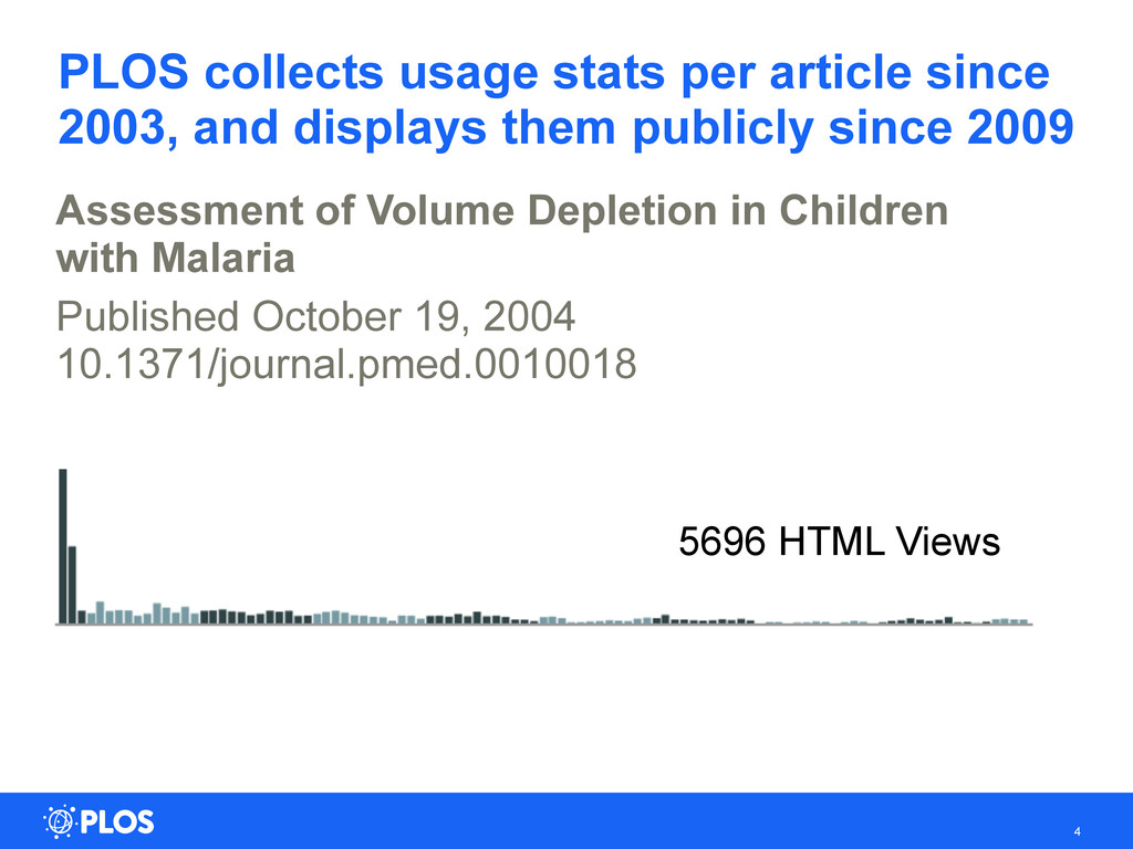 PLOS collects usage stats per article since 200...