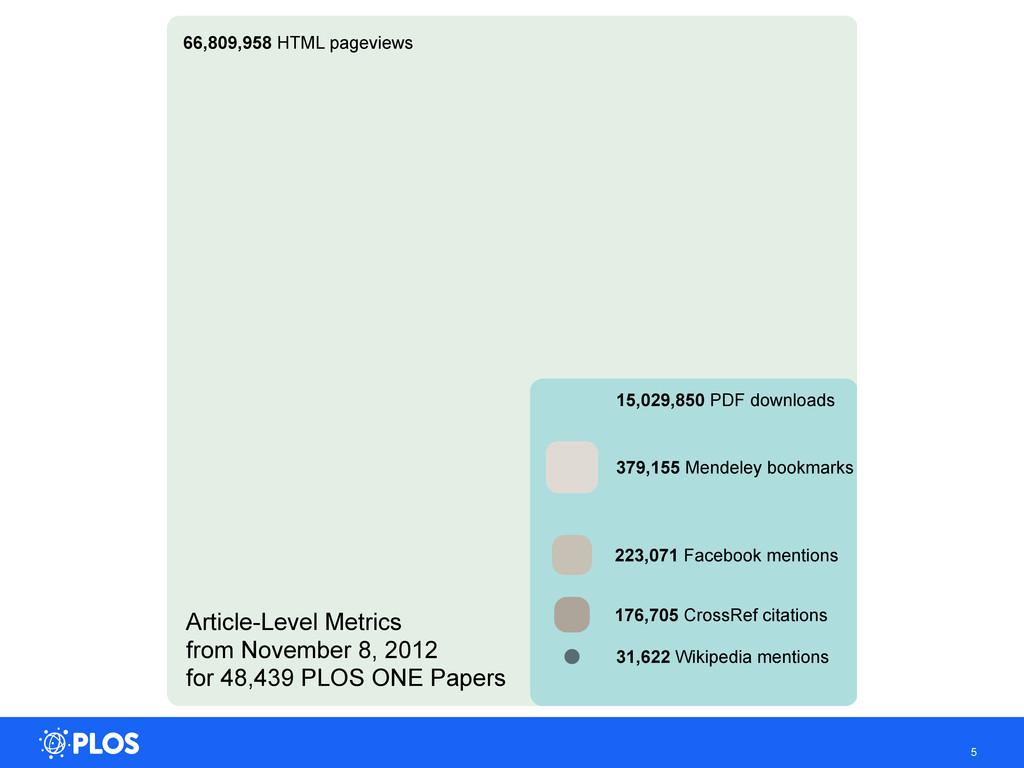 5 66,809,958 HTML pageviews 15,029,850 PDF down...