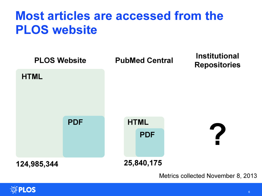 6 Most articles are accessed from the PLOS webs...