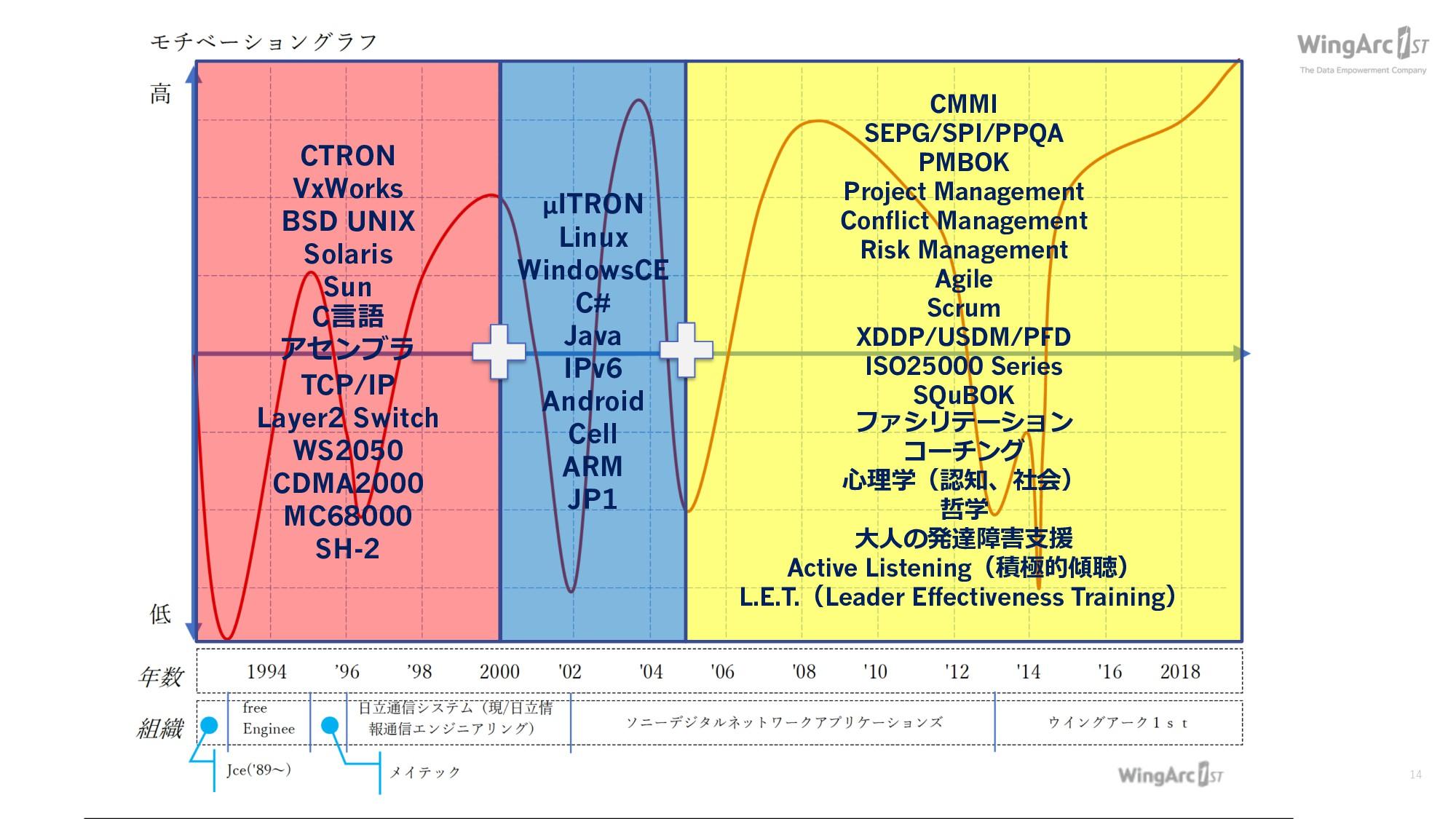 12 . 8 .0 0 . CTRON VxWorks BSD UNIX Solaris...