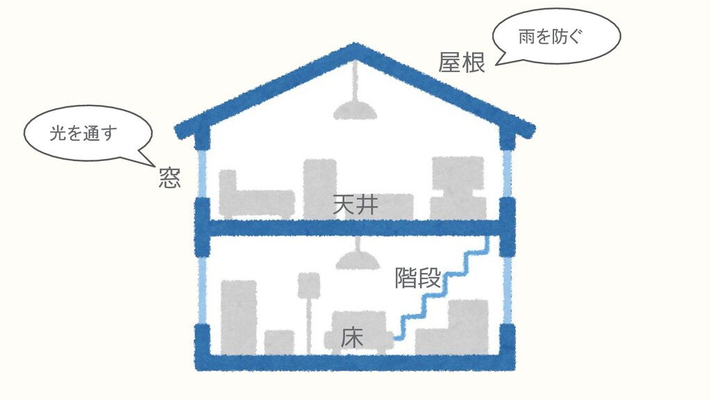 屋根 窓 床 階段 天井 光を通す 雨を防ぐ