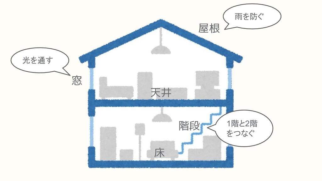 屋根 窓 床 階段 天井 光を通す 雨を防ぐ 1階と2階 をつなぐ