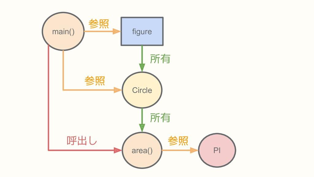 area() PI main() Circle figure 参照 参照 参照 所有 所有 呼...