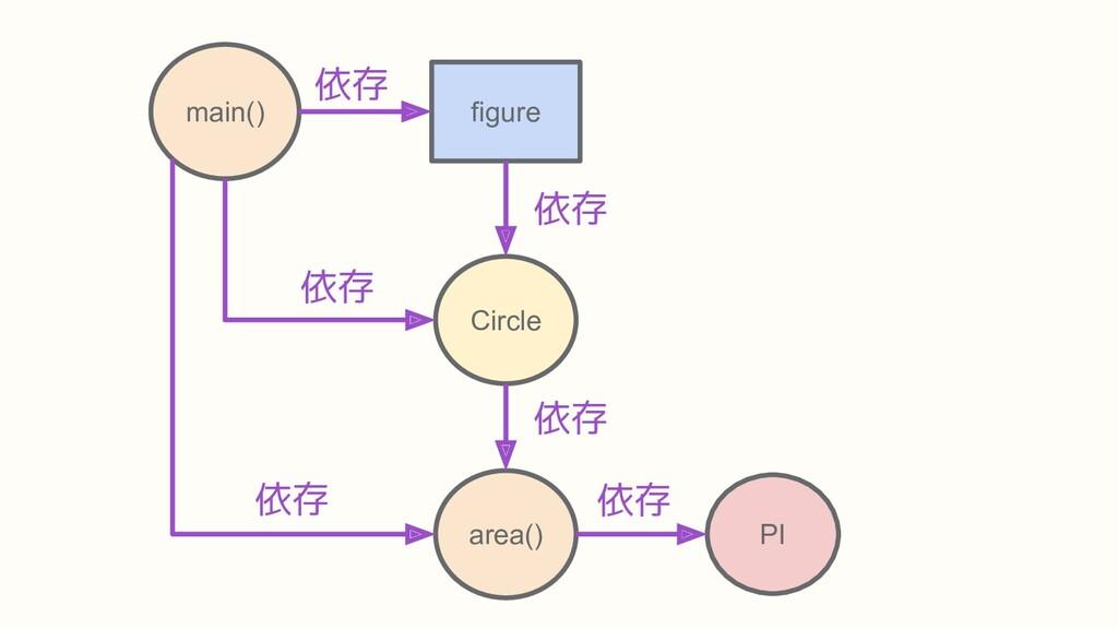 area() PI main() Circle figure 依存 依存 依存 依存 依存 依存