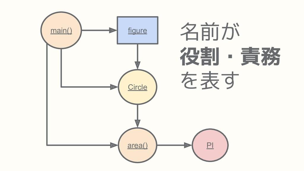 area() PI main() Circle figure 名前が 役割・責務 を表す