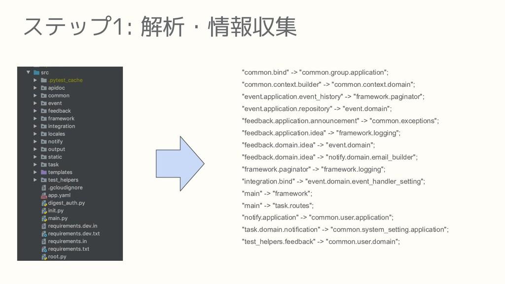 """ステップ1: 解析・情報収集 """"common.bind"""" -> """"common.group.a..."""