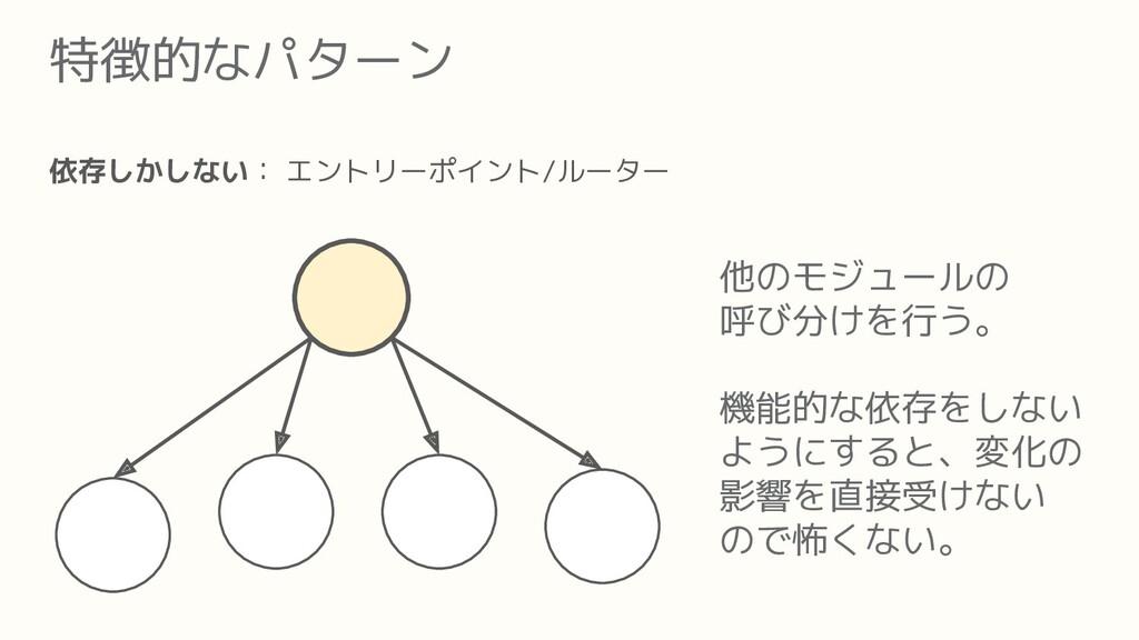 特徴的なパターン 依存しかしない: エントリーポイント/ルーター 他のモジュールの 呼び分けを...