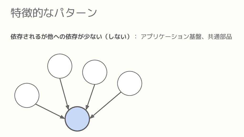 特徴的なパターン 依存されるが他への依存が少ない(しない): アプリケーション基盤、共通部品