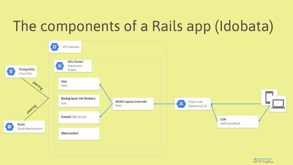 The components of a Rails app (Idobata) VPC Net...