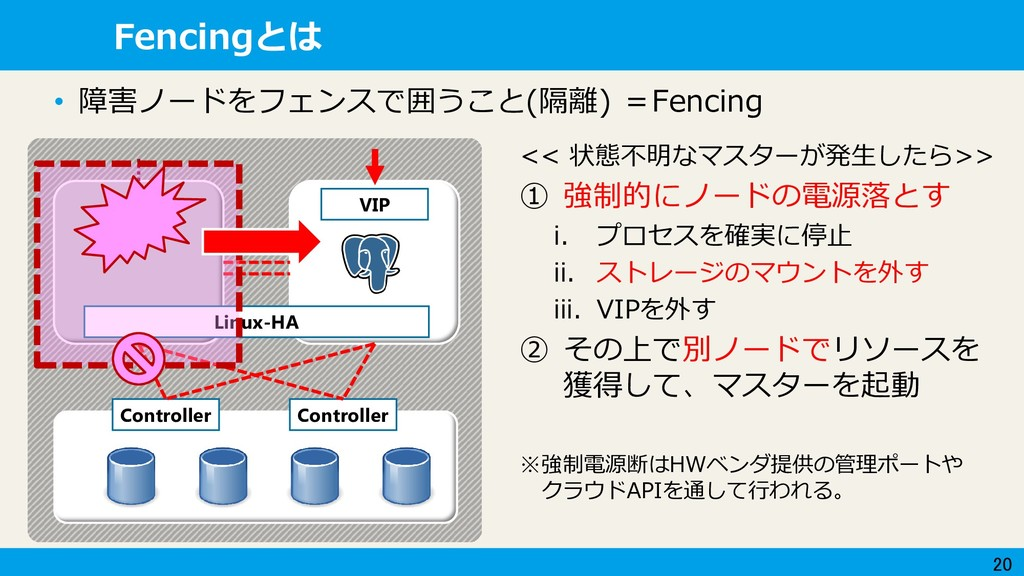 20 Fencingとは VIP Linux-HA Controller Controller...