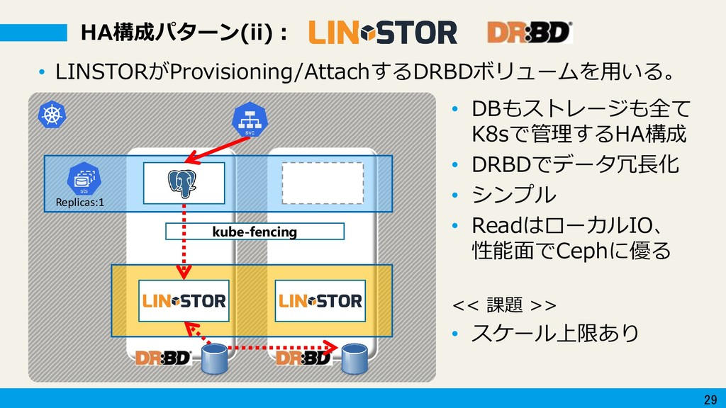 29 HA構成パターン(ii): Replicas:1 kube-fencing • LINS...