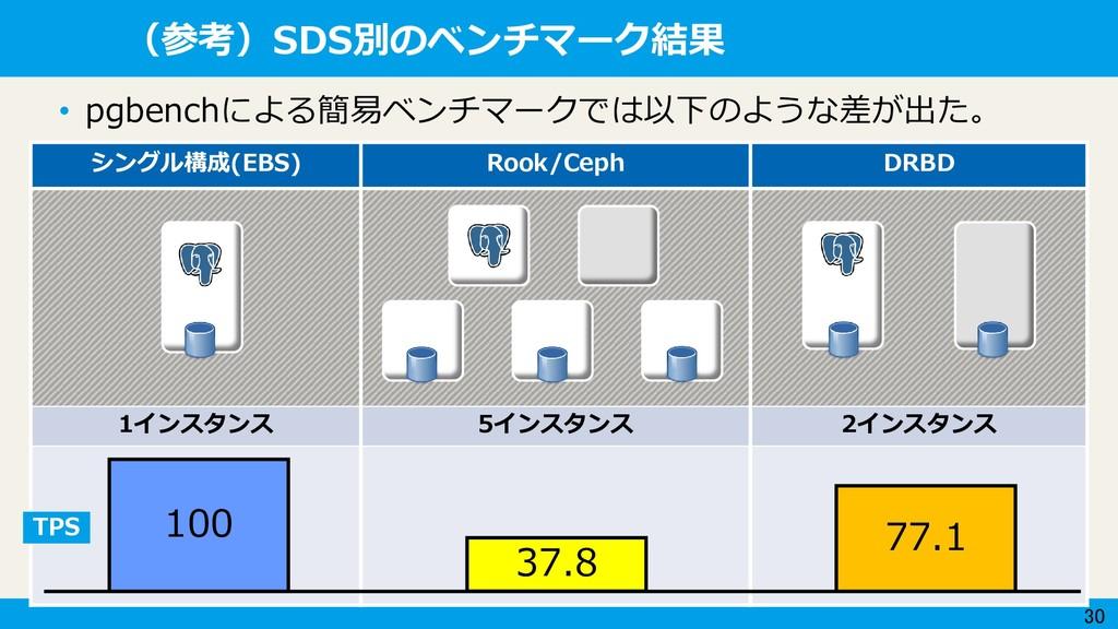 30 (参考)SDS別のベンチマーク結果 シングル構成(EBS) Rook/Ceph DRBD...