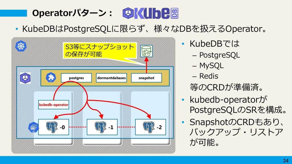 34 Operatorパターン: • KubeDBはPostgreSQLに限らず、様々なDBを...