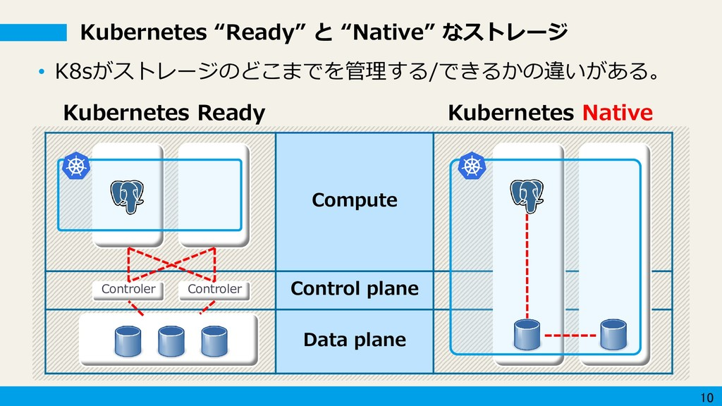 10 Compute Control plane Data plane Kubernetes ...