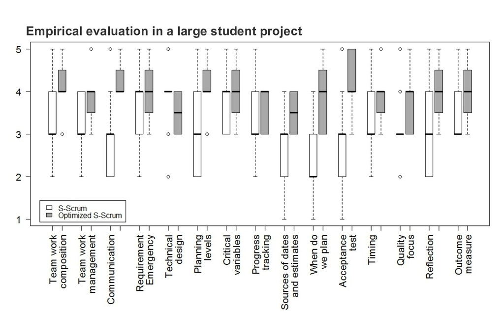 Empirical evaluation in a large student project