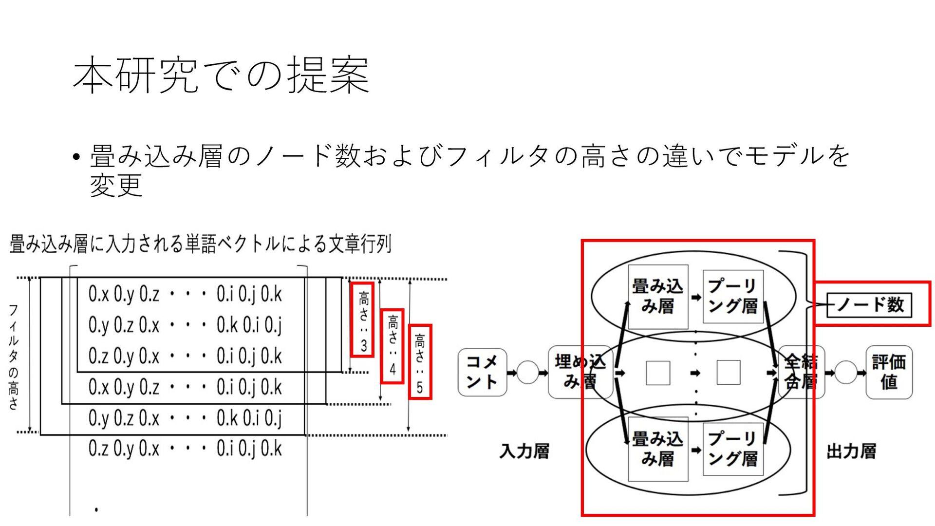本研究での提案 • 畳み込み層のノード数およびフィルタの⾼さの違いでモデルを 変更