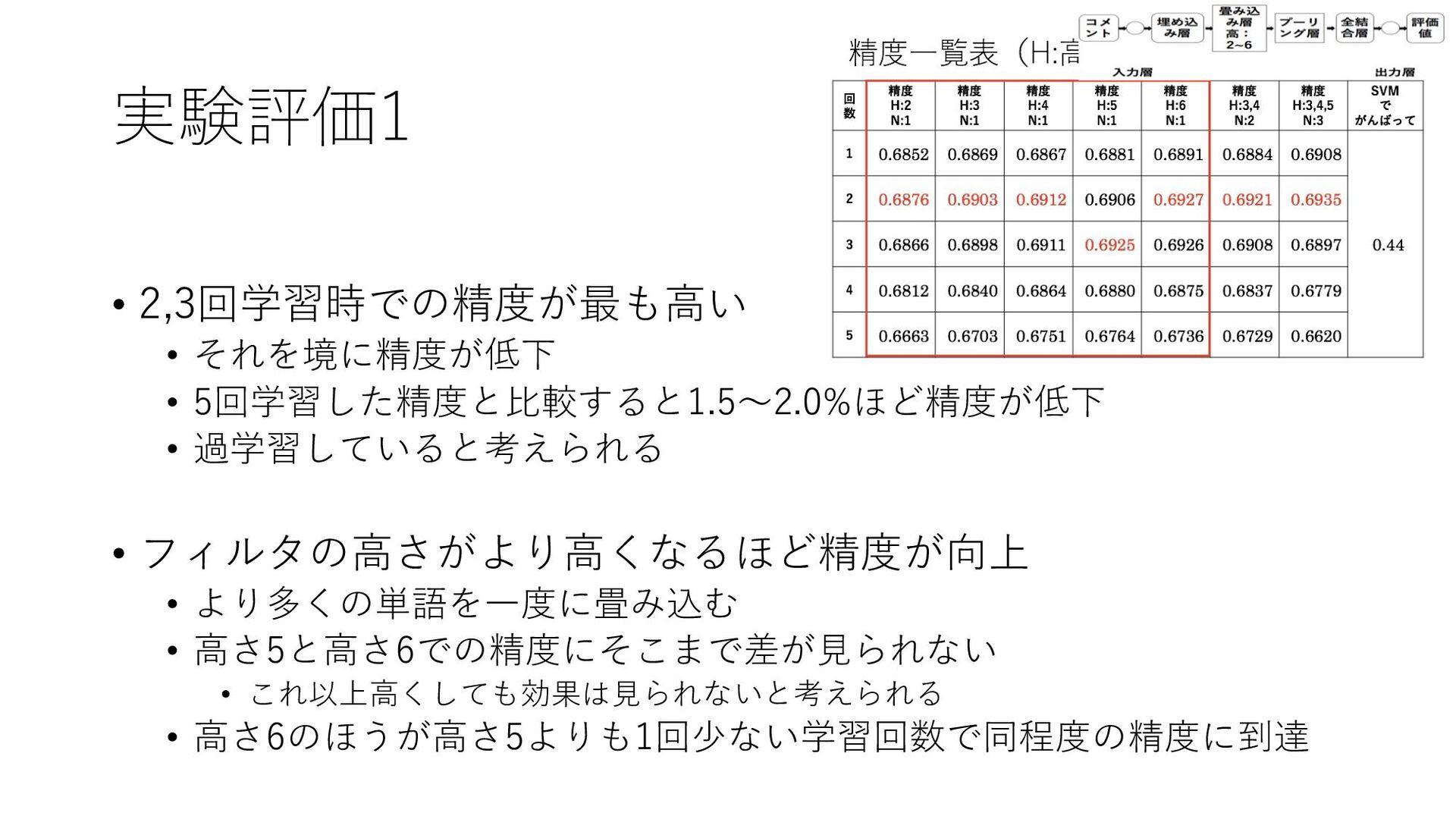 実験評価1 • 2,3回学習時での精度が最も⾼い • それを境に精度が低下 • 5回学習した精...