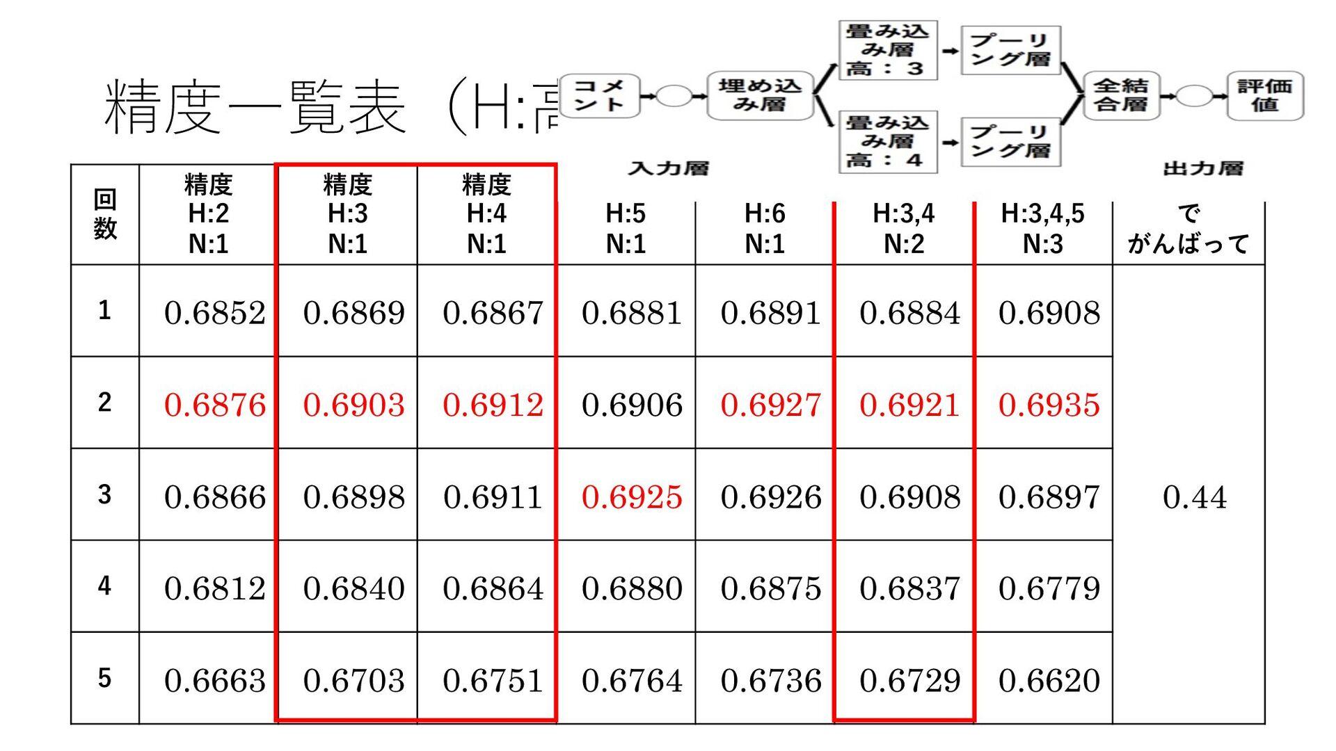 精度⼀覧表(H:⾼さ ‒ N:ノード数) 回 数 精度 H:2 N:1 精度 H:3 N:1 ...