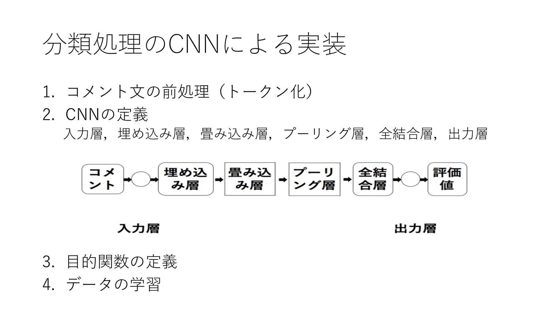 分類処理のCNNによる実装 1. コメント⽂の前処理(トークン化) 2. CNNの定義 ⼊⼒層...
