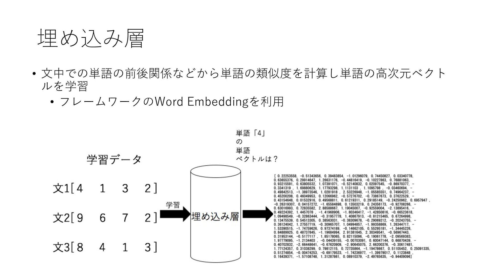 埋め込み層 • ⽂中での単語の前後関係などから単語の類似度を計算し単語の⾼次元ベクト ルを学習...