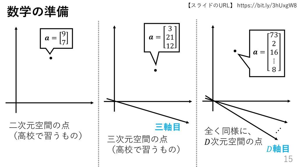 【スライドのURL】 https://bit.ly/3hUxgW8 15 数学の準備  = 9...