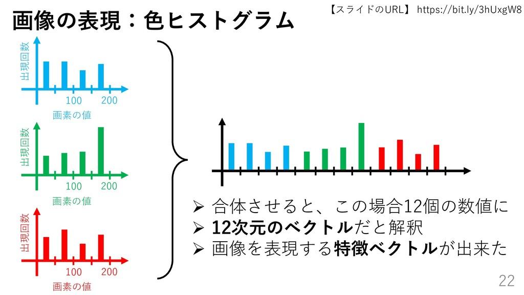 【スライドのURL】 https://bit.ly/3hUxgW8 22 画像の表現:色ヒスト...