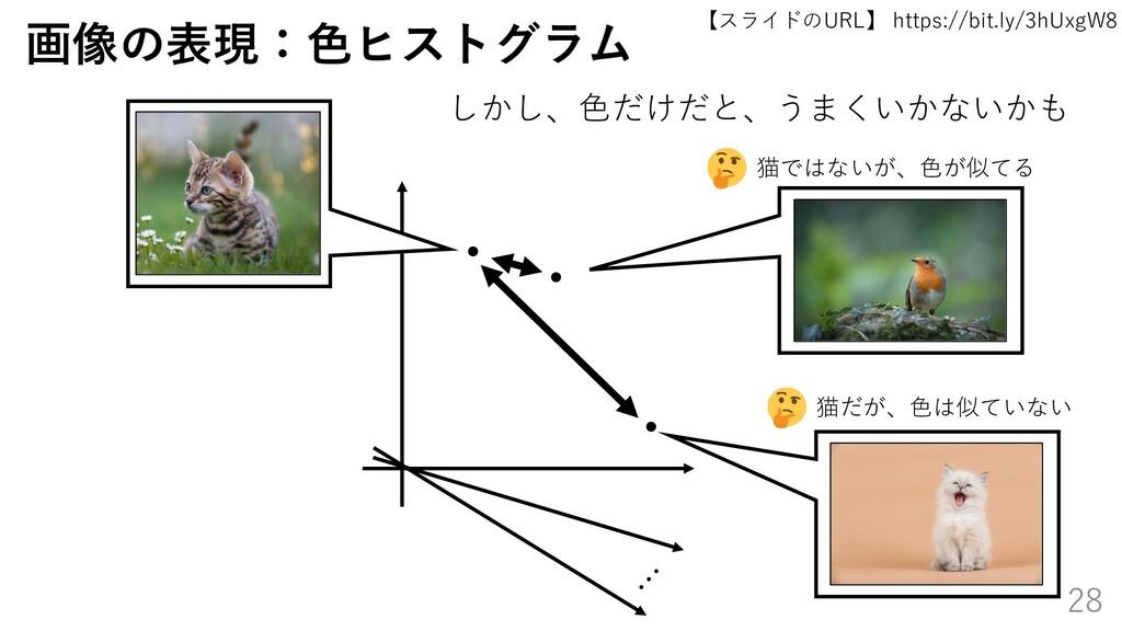 【スライドのURL】 https://bit.ly/3hUxgW8 28 画像の表現:色ヒスト...